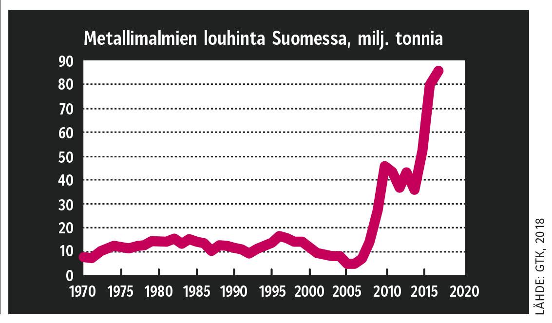 KATSAUS: Kaivostoiminta törmää luontoarvoihin