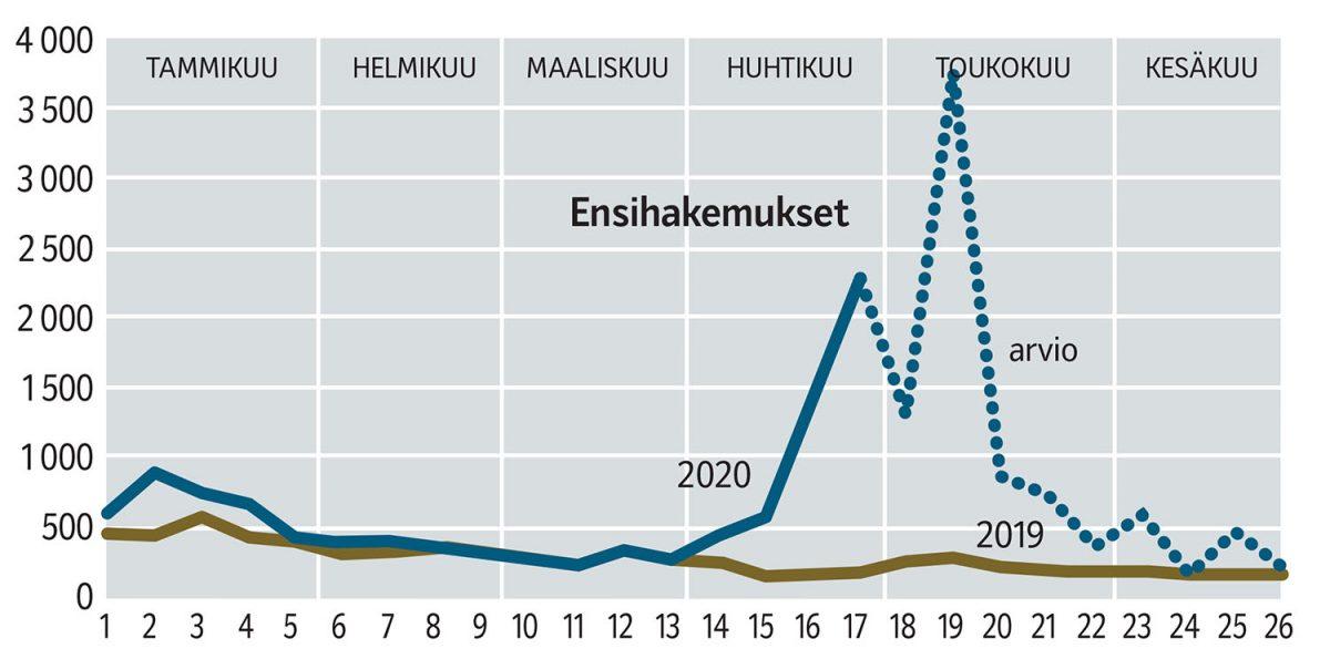 """KORONAKRIISI: Työttömyyskassaan palkataan lisää väkeä – """"Seuraamme ja varaudumme"""""""